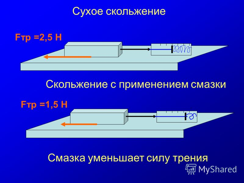 Fтр =2,5 Н Fтр =1,5 Н Сухое скольжение Скольжение с применением смазки Смазка уменьшает силу трения
