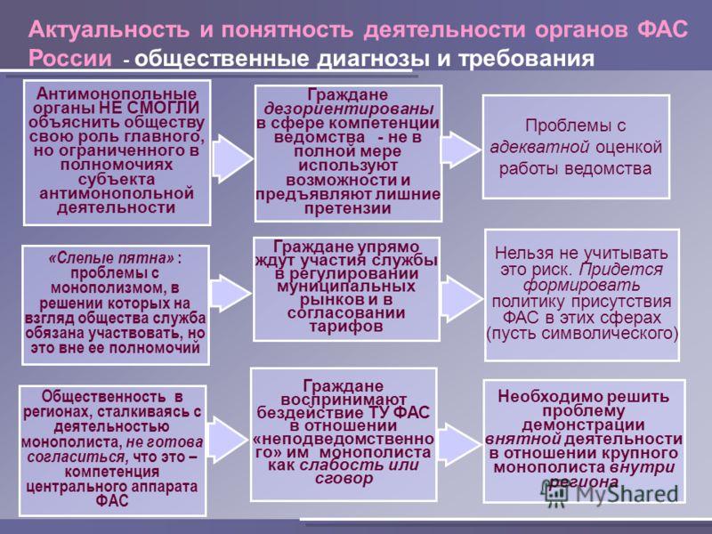 Актуальность и понятность деятельности органов ФАС России - общественные диагнозы и требования Антимонопольные органы НЕ СМОГЛИ объяснить обществу свою роль главного, но ограниченного в полномочиях субъекта антимонопольной деятельности Граждане дезор