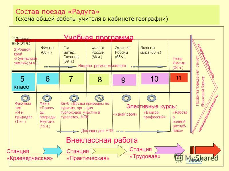 Состав поезда «Радуга» (схема