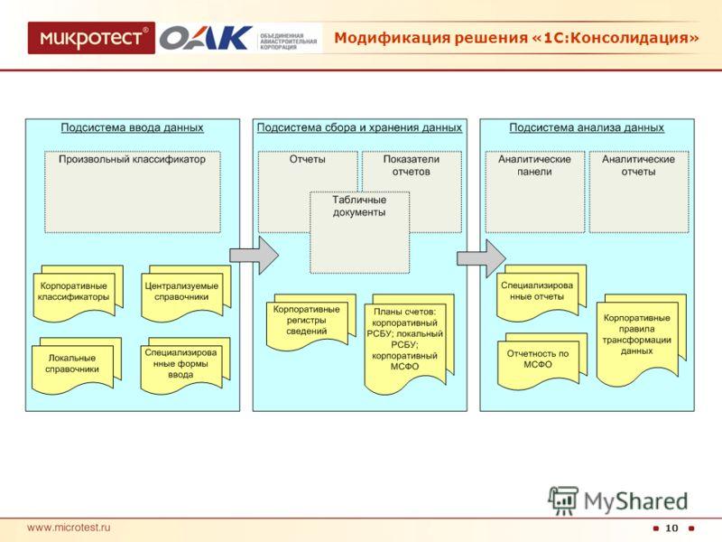 10 Модификация решения «1С:Консолидация»