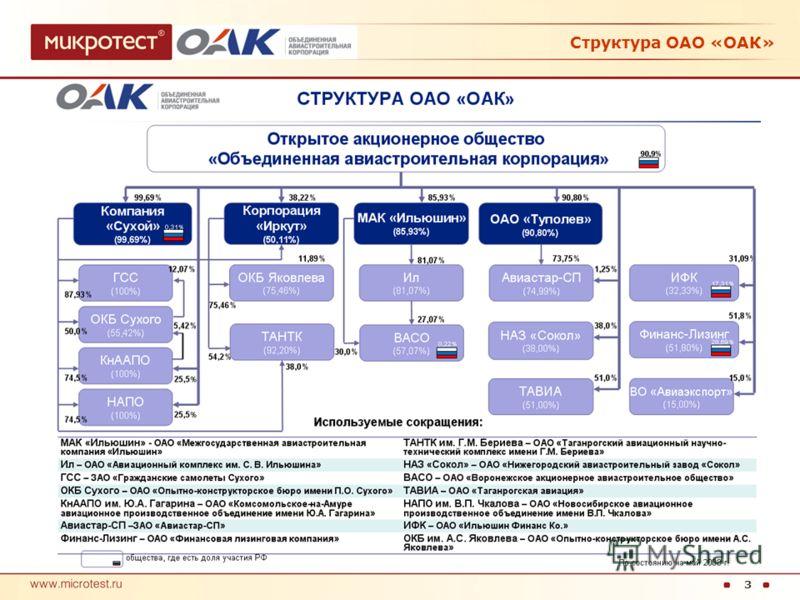3 О компании ОАО «Объединенная авиастроительная корпорация» Структура ОАО «ОАК»