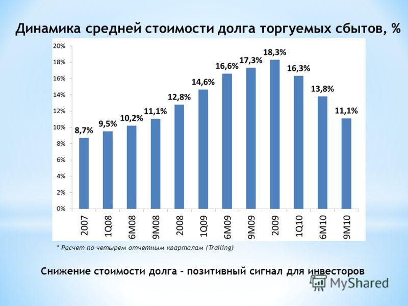 Динамика средней стоимости долга торгуемых сбытов, % * Расчет по четырем отчетным кварталам (Trailing) Снижение стоимости долга – позитивный сигнал для инвесторов