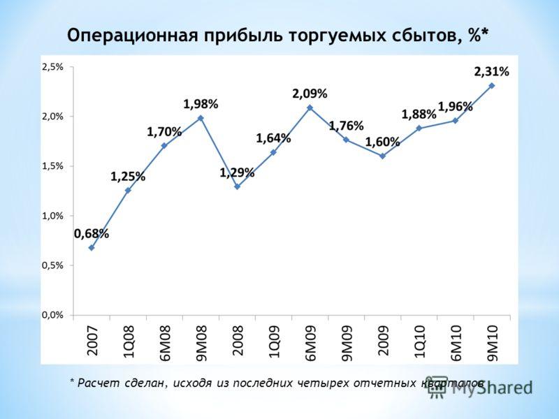 Операционная прибыль торгуемых сбытов, %* * Расчет сделан, исходя из последних четырех отчетных кварталов