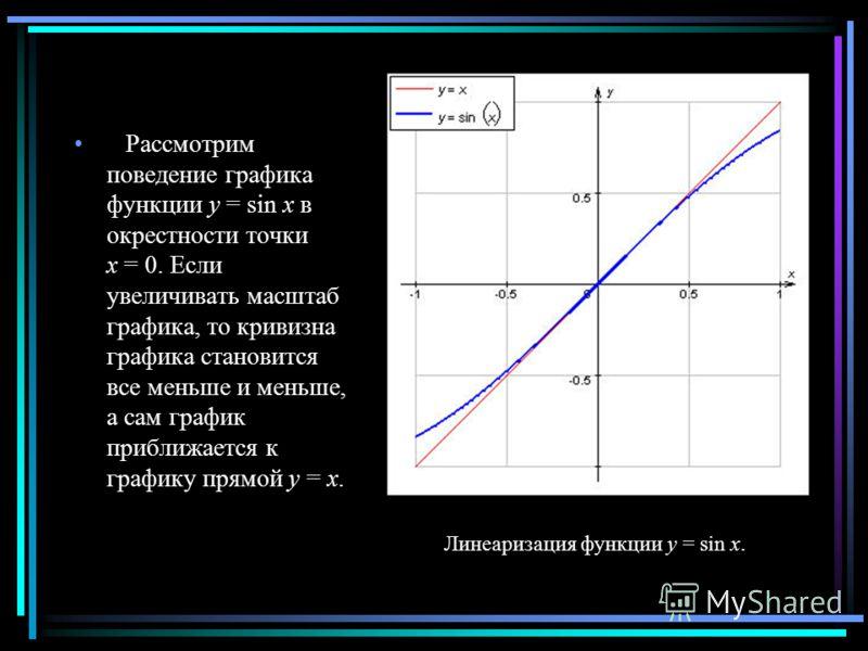 Рассмотрим поведение графика функции y = sin x в окрестности точки x = 0. Если увеличивать масштаб графика, то кривизна графика становится все меньше и меньше, а сам график приближается к графику прямой y = x. Линеаризация функции y = sin x.
