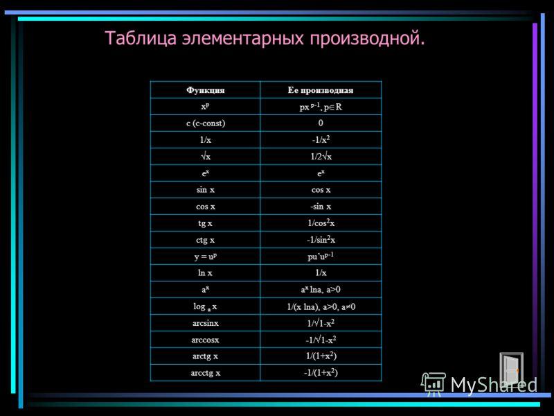 Таблица элементарных производной. ФункцияЕе производная xpxp px p-1, p R c (c-const)0 1/x-1/x 2 x1/2x exex exex sin xcos x -sin x tg x1/cos 2 x ctg x-1/sin 2 x y = u p puu p-1 ln x1/x axax a x lna, a>0 log a x 1/(x lna), a>0, a 0 arcsinx 1/ 1-x 2 arc