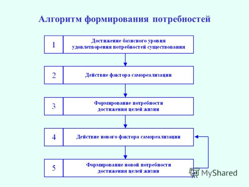Алгоритм формирования потребностей