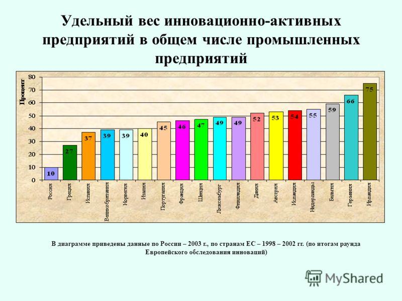 Удельный вес инновационно-активных предприятий в общем числе промышленных предприятий В диаграмме приведены данные по России – 2003 г., по странам ЕС – 1998 – 2002 гг. (по итогам раунда Европейского обследования инноваций)