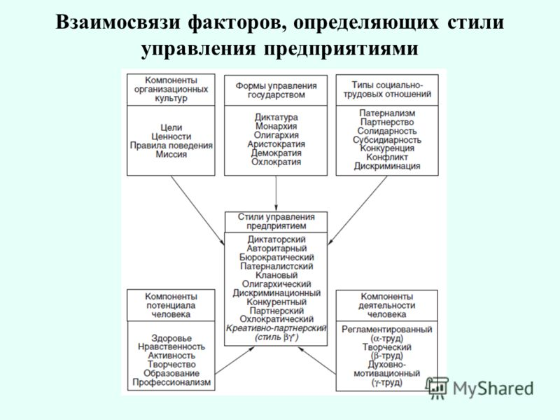 Взаимосвязи факторов, определяющих стили управления предприятиями