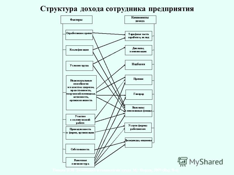 Структура дохода сотрудника предприятия Генкин Б.М. Экономика и социология труда. М.: Норма, 2009 (Изд. 8-е).