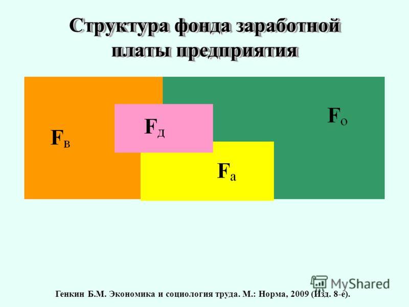 Структура фонда заработной платы предприятия Генкин Б.М. Экономика и социология труда. М.: Норма, 2009 (Изд. 8-е).
