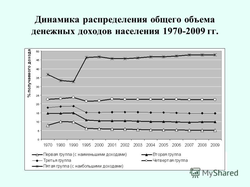Динамика распределения общего объема денежных доходов населения 1970-2009 гг.