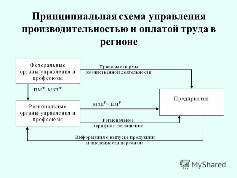 Принципиальная схема управления производительностью и оплатой труда в регионе