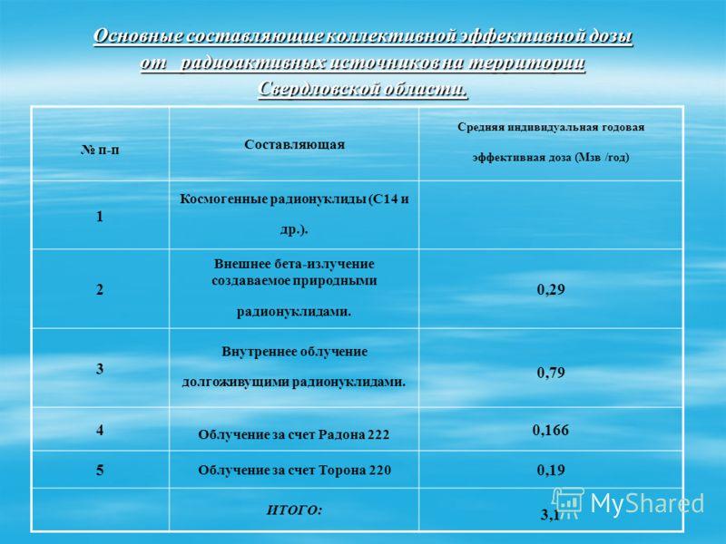 Основные составляющие коллективной эффективной дозы от радиоактивных источников на территории Свердловской области. п-п Составляющая Средняя индивидуальная годовая эффективная доза (Мзв /год) 1 Космогенные радионуклиды (С14 и др.). 2 Внешнее бета-изл