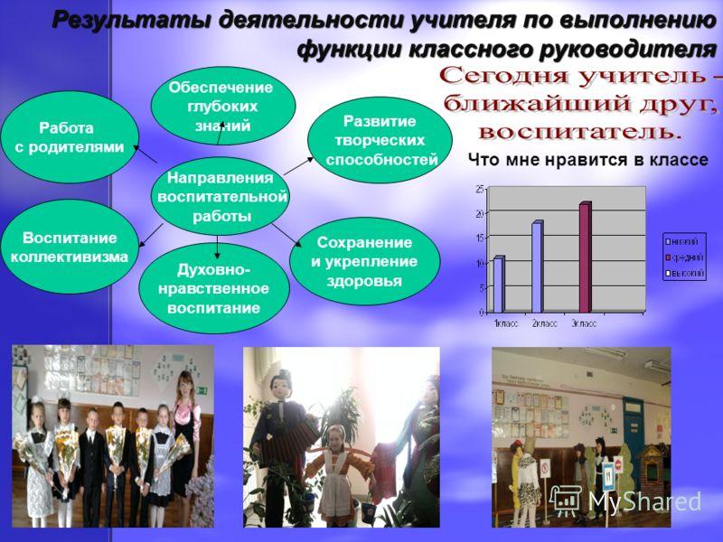 Результаты деятельности учителя по выполнению функции классного руководителя Что мне нравится в классе Направления воспитательной работы Развитие творческих способностей Сохранение и укрепление здоровья Обеспечение глубоких знаний Духовно- нравственн