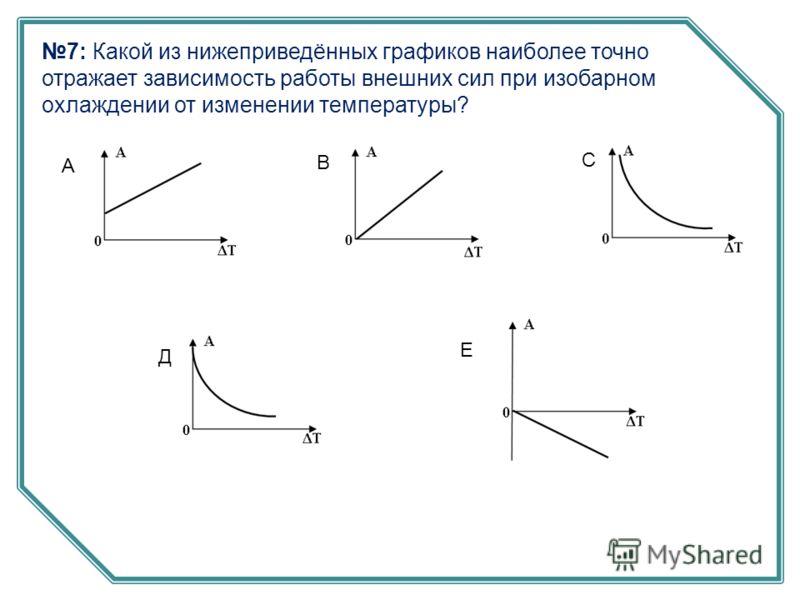 7: Какой из нижеприведённых графиков наиболее точно отражает зависимость работы внешних сил при изобарном охлаждении от изменении температуры? А В С Д Е