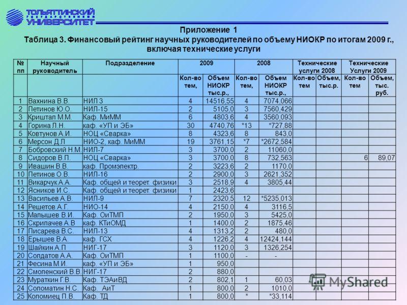 Приложение 1 Таблица 3. Финансовый рейтинг научных руководителей по объему НИОКР по итогам 2009 г., включая технические услуги пп Научный руководитель Подразделение20092008Технические услуги 2008 Технические Услуги 2009 Кол-во тем, Объем НИОКР тыс.р.