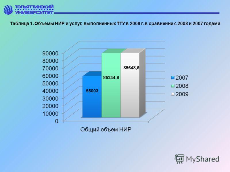 Таблица 1. Объемы НИР и услуг, выполненных ТГУ в 2009 г. в сравнении с 2008 и 2007 годами