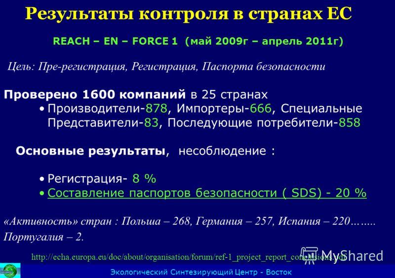 Результаты контроля в странах ЕС Экологический Синтезирующий Центр - Восток http://echa.europa.eu/doc/about/organisation/forum/ref-1_project_report_conclusions.pdf REACH – EN – FORCE 1 (май 2009г – апрель 2011г) Цель: Пре-регистрация, Регистрация, Па