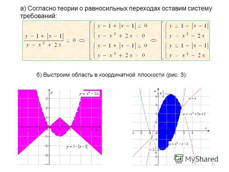 а) Согласно теории о равносильных переходах оставим систему требований: б) Выстроим область в координатной плоскости (рис. 3): 11