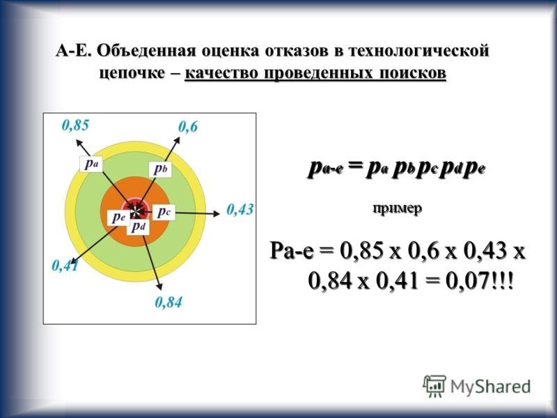 20 А-Е. Объеденная оценка отказов в технологической цепочке – качество проведенных поисков р а-е = p a p b p c p d p e пример Pa-e = 0,85 х 0,6 х 0,43 х 0,84 х 0,41 = 0,07!!!