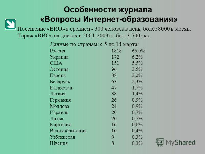 Особенности журнала «Вопросы Интернет-образования» Посещение «ВИО» в среднем - 300 человек в день, более 8000 в месяц. Тираж «ВИО» на дисках в 2001-2003 гг. был 3.500 экз. Данные по странам: с 5 по 14 марта: Россия181866,0% Украина1726,2% США1515,5%