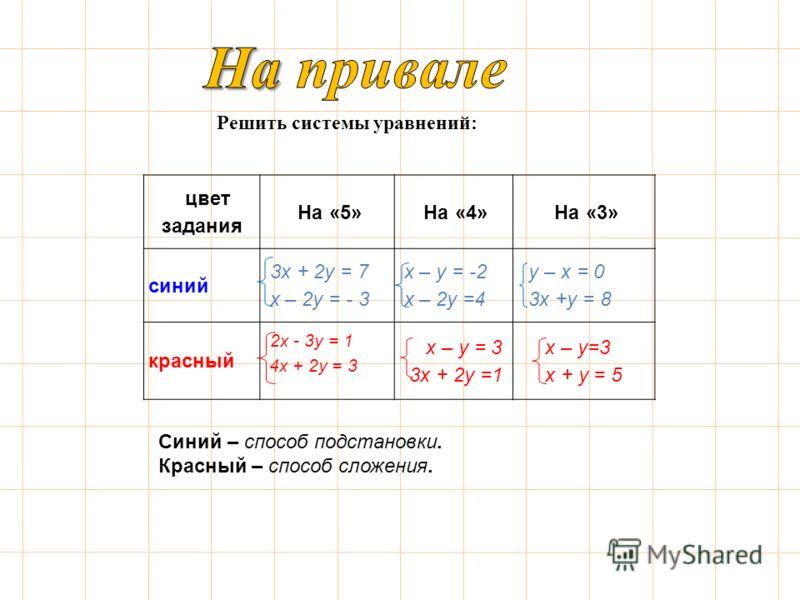Решить системы уравнений: цвет задания На «5» На «4» На «3» синий 3х + 2у = 7 х – 2у = - 3 х – у = -2 х – 2у =4 у – х = 0 3х +у = 8 красный 2х - 3у = 1 4х + 2у = 3 х – у = 3 3х + 2у =1 х – у=3 х + у = 5 Синий – способ подстановки. Красный – способ сл