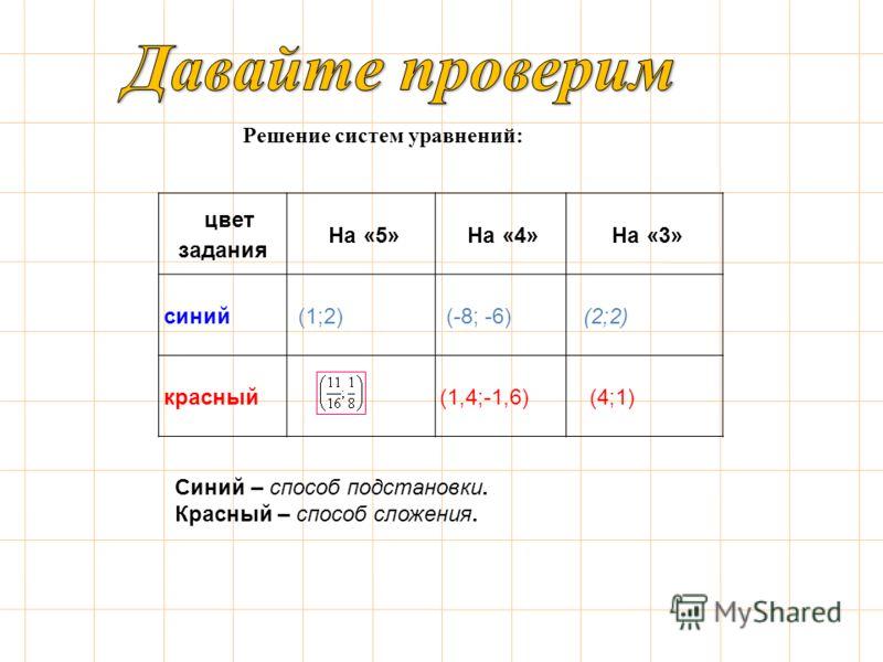 Решение систем уравнений: цвет задания На «5» На «4» На «3» синий (1;2) (-8; -6) (2;2) красный (1,4;-1,6) (4;1) Синий – способ подстановки. Красный – способ сложения.