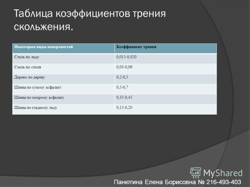 Таблица коэффициентов трения скольжения. Некоторые виды поверхностейКоэффициент трения Сталь по льду0,015-0,020 Сталь по стали0,03-0,09 Дерево по дереву0,2-0,5 Шины по сухому асфальту0,5-0,7 Шины по мокрому асфальту0,35-0,45 Шины по гладкому льду0,15