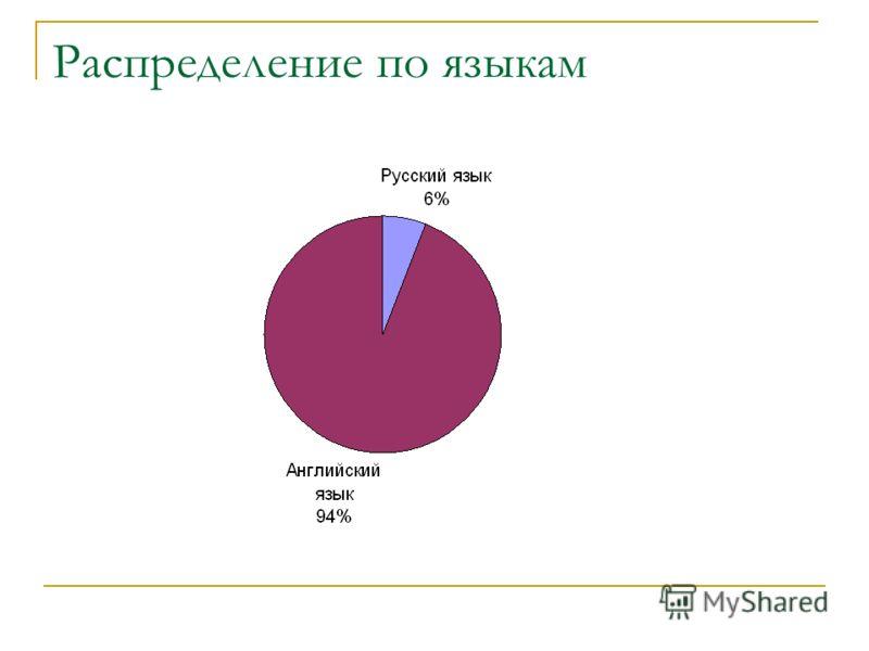 Распределение по языкам