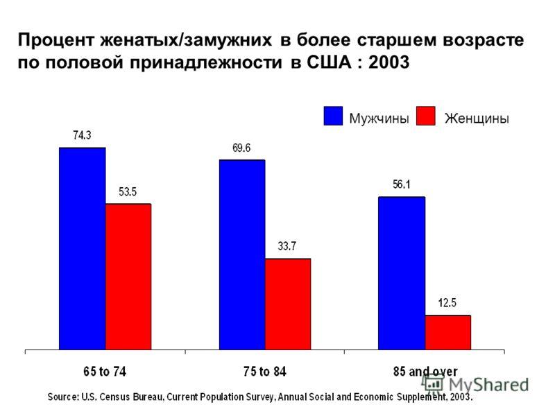12 Процент женатых/замужних в более старшем возрасте по половой принадлежности в США : 2003 МужчиныЖенщины