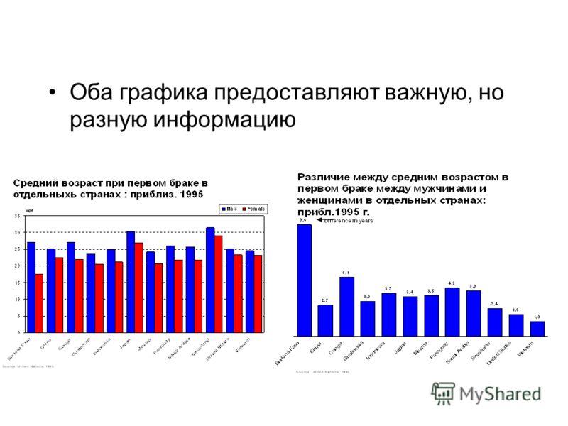 16 Оба графика предоставляют важную, но разную информацию
