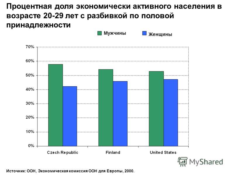 Процентная доля экономически активного населения в возрасте 20-29 лет с разбивкой по половой принадлежности Мужчины Женщины Источник: ООН, Экономическая комиссия ООН для Европы, 2000.