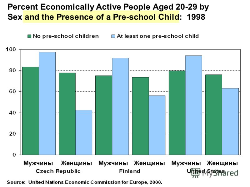 Percent Economically Active People Aged 20-29 by Sex and the Presence of a Pre-school Child: 1998 Мужчины Женщины