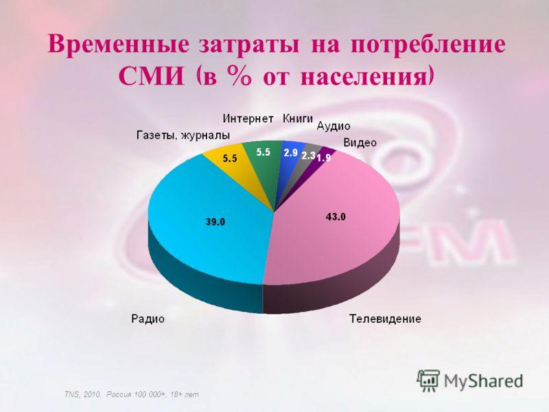 Временные затраты на потребление СМИ ( в % от населения ) TNS, 2010, Россия 100 000+, 18+ лет