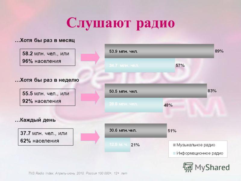 37.7 млн. чел., или 62% населения Слушают радио …Каждый день …Хотя бы раз в месяц …Хотя бы раз в неделю 55.5 млн. чел., или 92% населения 58.2 млн. чел., или 96% населения TNS Radio Index, Апрель-июнь 2010, Россия 100 000+, 12+ лет