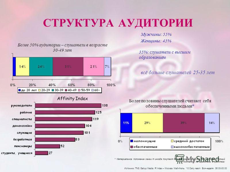 СТРУКТУРА АУДИТОРИИ Более 50% аудитории – слушатели в возрасте 30-49 лет Мужчины: 55% Женщины: 45% 35%: слушатели с высшим образованием Более половины слушателей считают себя обеспеченными людьми* Источник: TNS Gallup Media. RIndex – Москва. Май-Июль