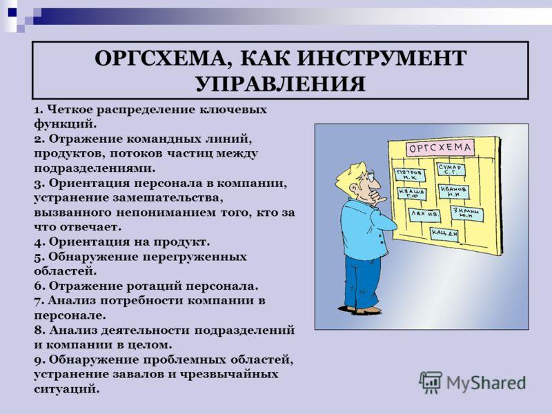 ОРГСХЕМА, КАК ИНСТРУМЕНТ УПРАВЛЕНИЯ 1. Четкое распределение ключевых функций. 2. Отражение командных линий, продуктов, потоков частиц между подразделениями. 3. Ориентация персонала в компании, устранение замешательства, вызванного непониманием того,