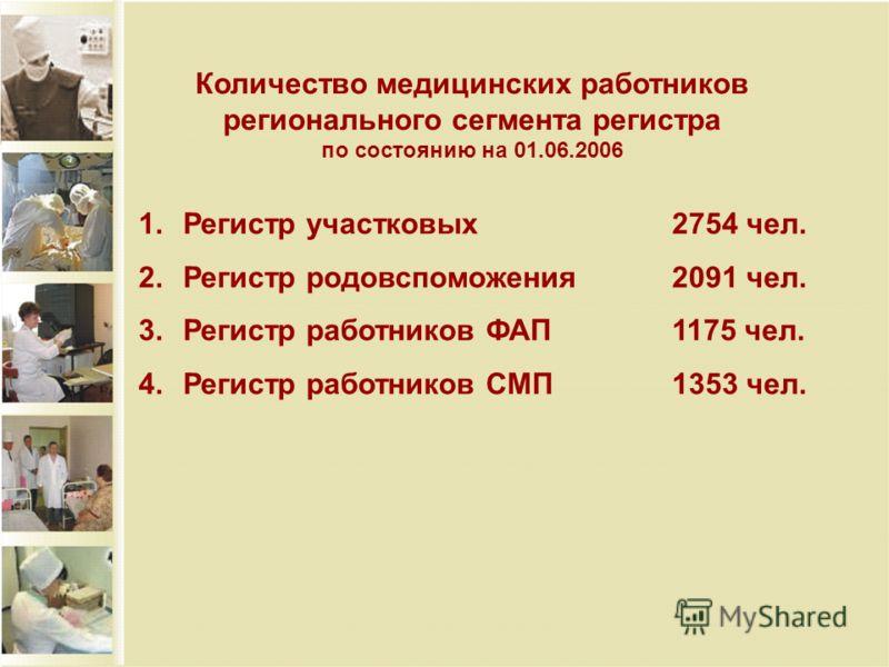 Количество медицинских работников регионального сегмента регистра по состоянию на 01.06.2006 1.Регистр участковых2754 чел. 2.Регистр родовспоможения2091 чел. 3.Регистр работников ФАП1175 чел. 4.Регистр работников СМП1353 чел.