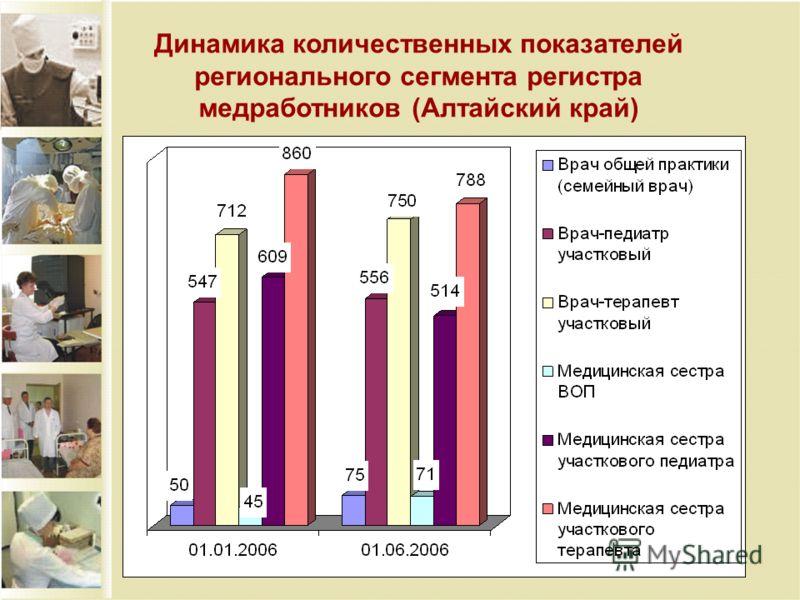 Динамика количественных показателей регионального сегмента регистра медработников (Алтайский край)