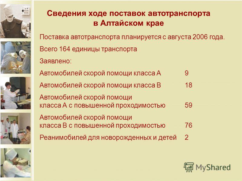 Сведения ходе поставок автотранспорта в Алтайском крае Поставка автотранспорта планируется с августа 2006 года. Всего 164 единицы транспорта Заявлено: Автомобилей скорой помощи класса А9 Автомобилей скорой помощи класса В18 Автомобилей скорой помощи