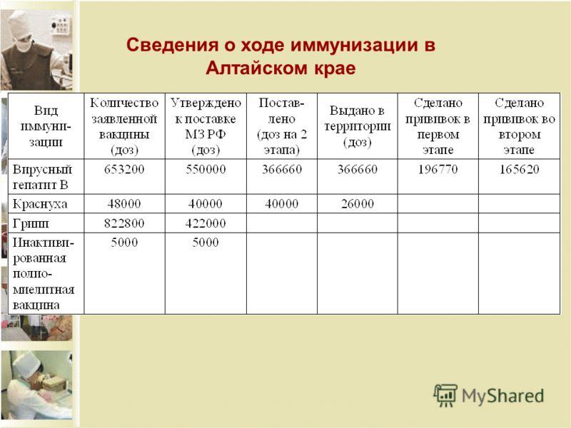 Сведения о ходе иммунизации в Алтайском крае
