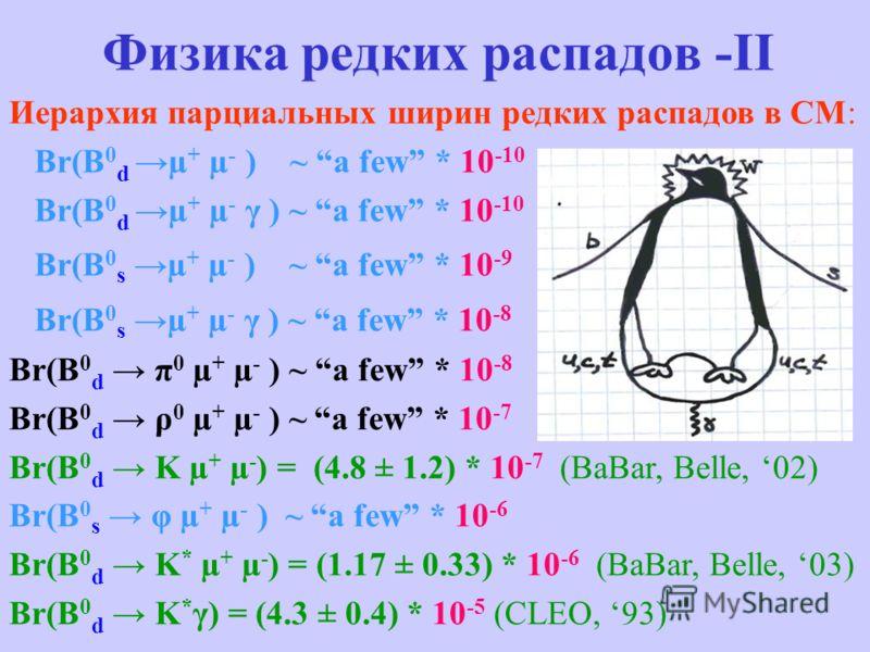 Физика редких распадов -II Иерархия парциальных ширин редких распадов в СМ: Br(B 0 d µ + µ - ) ~ a few * 10 -10 Br(B 0 d µ + µ - γ ) ~ a few * 10 -10 Br(B 0 s µ + µ - ) ~ a few * 10 -9 Br(B 0 s µ + µ - γ ) ~ a few * 10 -8 Br(B 0 d π 0 µ + µ - ) ~ a f