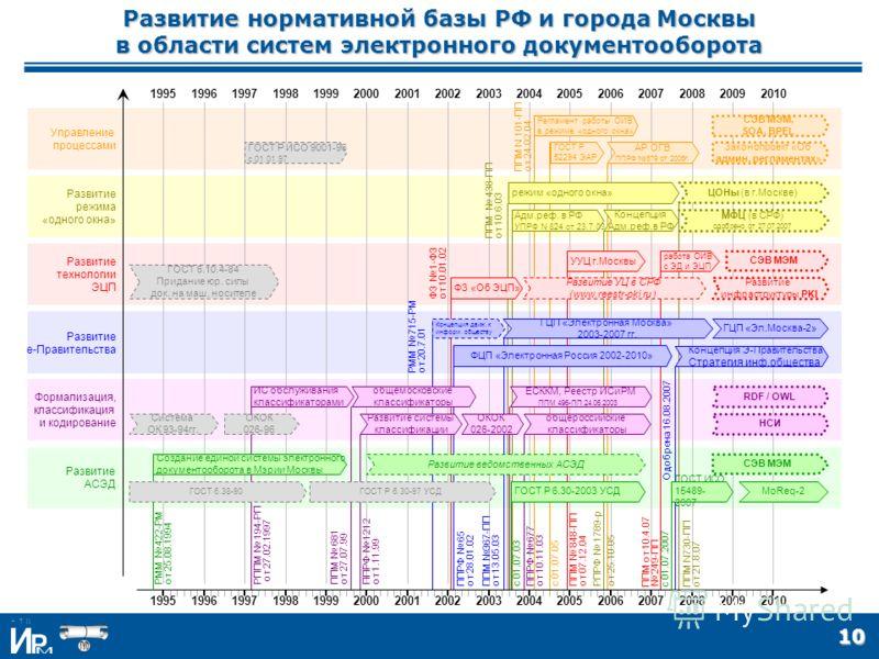 10 Развитие нормативной базы РФ и города Москвы в области систем электронного документооборота