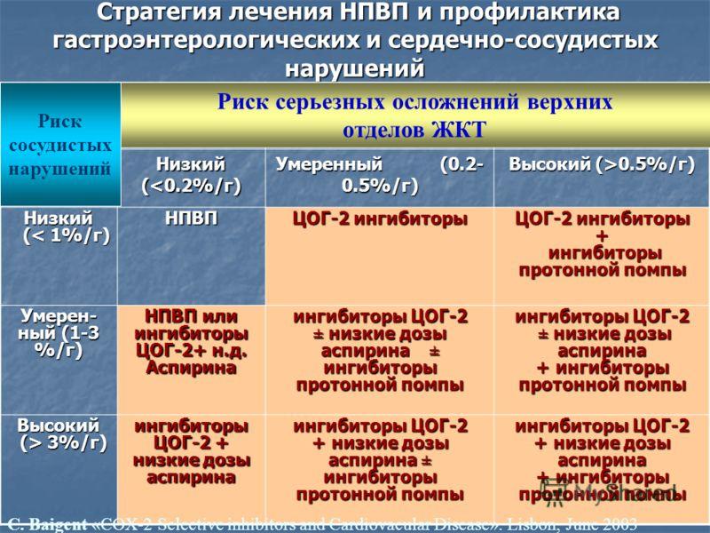 Стратегия лечения НПВП и профилактика гастроэнтерологических и сердечно-сосудистых нарушений Стратегия лечения НПВП и профилактика гастроэнтерологических и сердечно-сосудистых нарушений Низкий (0.5%/г) Низкий (< 1%/г) (< 1%/г)НПВП ЦОГ-2 ингибиторы +