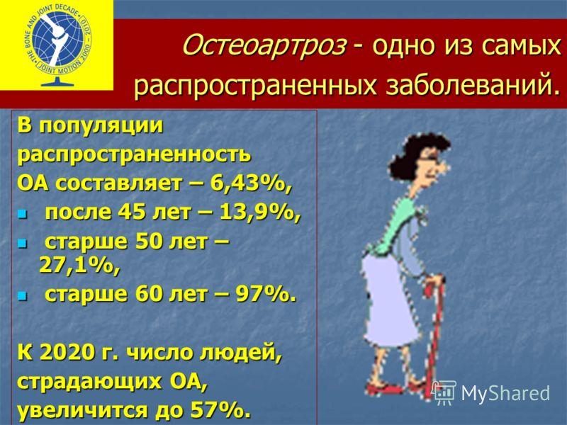 Остеоартроз - одно из самых распространенных заболеваний. В популяции распространенность ОА составляет – 6,43%, после 45 лет – 13,9%, после 45 лет – 13,9%, старше 50 лет – 27,1%, старше 50 лет – 27,1%, старше 60 лет – 97%. старше 60 лет – 97%. К 2020