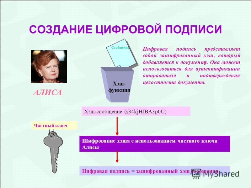 СОЗДАНИЕ ЦИФРОВОЙ ПОДПИСИ Сообщение Хэш- функция Частный ключ Хэш-сообщениe (s34kjHJBA3p0U) Шифрование хэша с использованием частного ключа Алисы Цифровая подпись = зашифрованный хэш сообщения Цифровая подпись представляет собой зашифрованный хэш, ко
