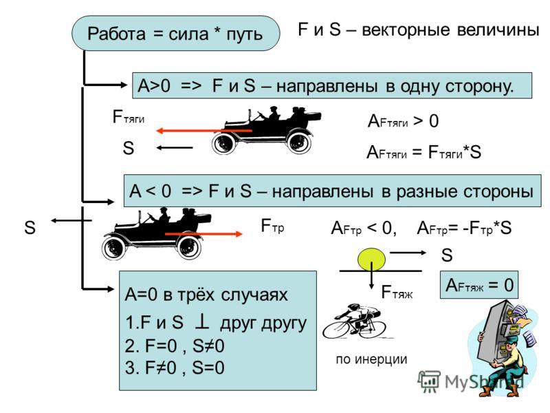 Работа = сила * путь F и S – векторные величины A>0 => F и S – направлены в одну сторону. A F и S – направлены в разные стороны F тяги S A F тяги > 0 A F тяги = F тяги *S F тр S A F тр < 0, A F тр = -F тр *S A=0 в трёх случаях 1.F и S друг другу 2. F