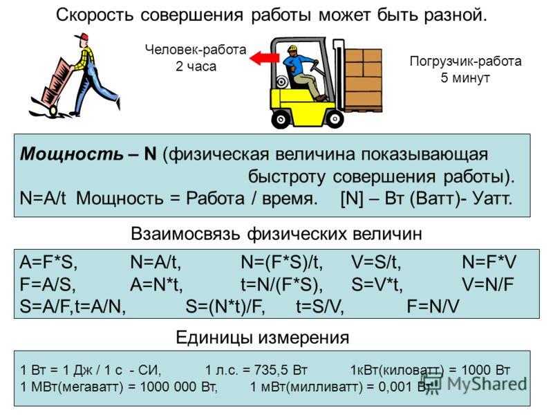 Скорость совершения работы может быть разной. Человек-работа 2 часа Погрузчик-работа 5 минут Мощность – N (физическая величина показывающая быстроту совершения работы). N=A/t Мощность = Работа / время. [N] – Вт (Ватт)- Уатт. A=F*S,N=A/t,N=(F*S)/t,V=S
