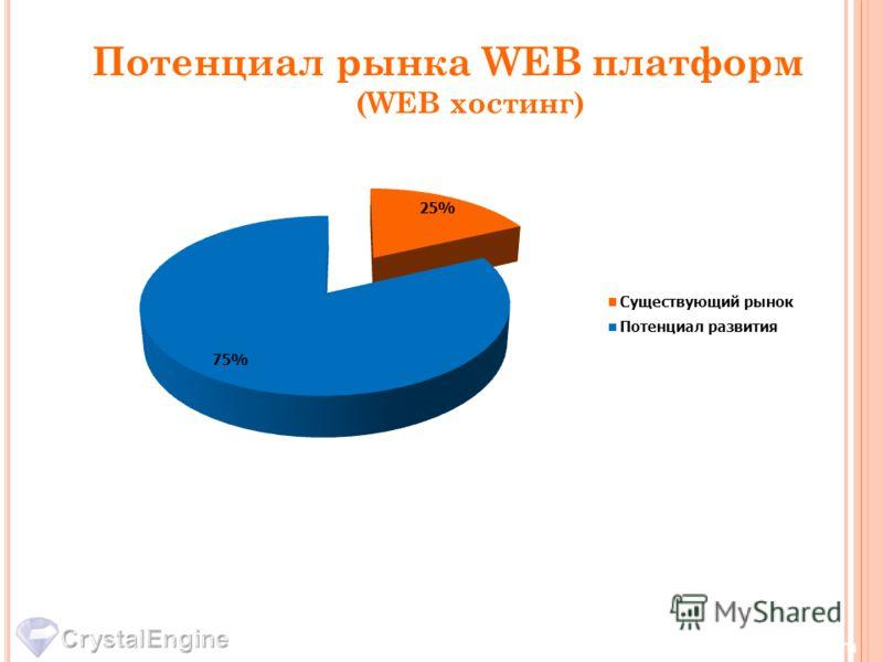 Потенциал рынка WEB платформ (WEB хостинг) www.biosphere-corp.com