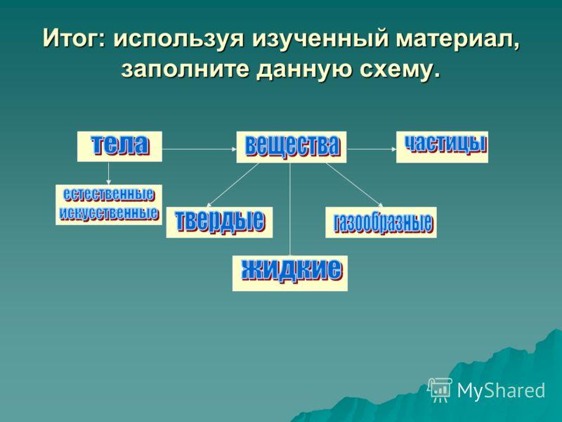 Итог: используя изученный материал, заполните данную схему.